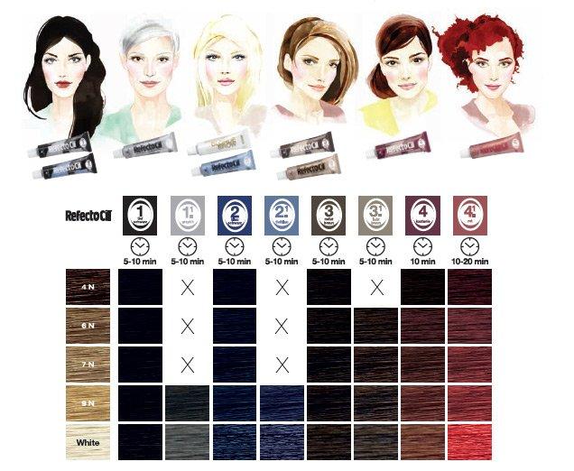 RefectoCil paleta kolorów henny do brwi i rzęs